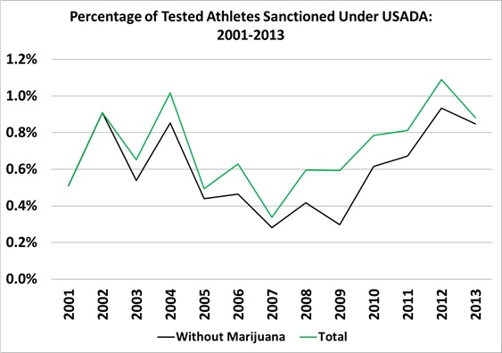 USADA pc tested athletes