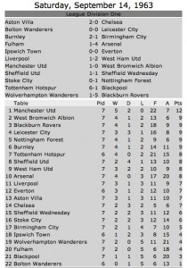 West Ham win an Anfield 1963