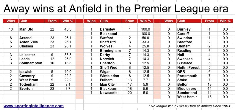 Wins at Anfield in PL to 29.1.15