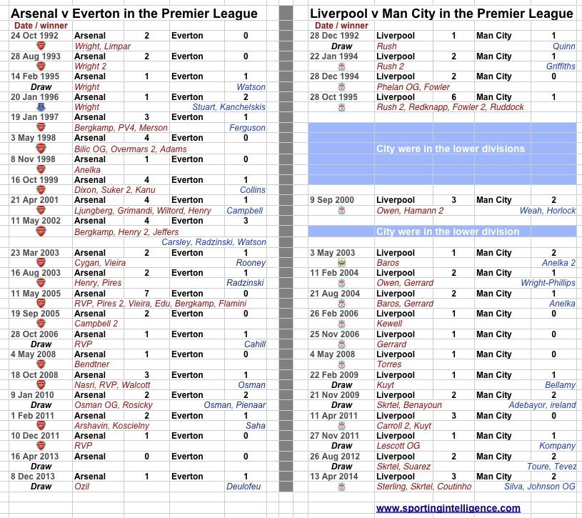 AFC v EFC and LFC v MCFC