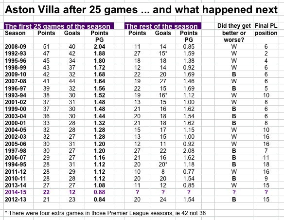 Villa after 25 games