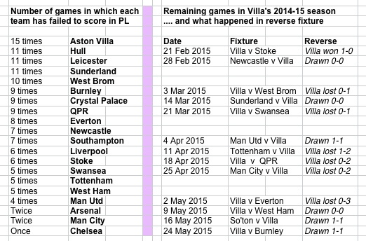Villa's 15 no score games