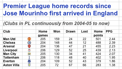 Home in PL since 2004-05