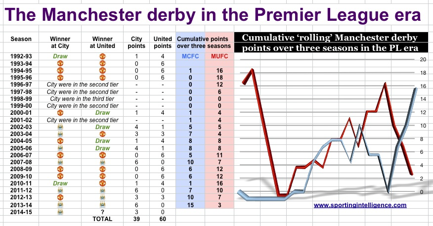 Manc derby PL to 10.4.15