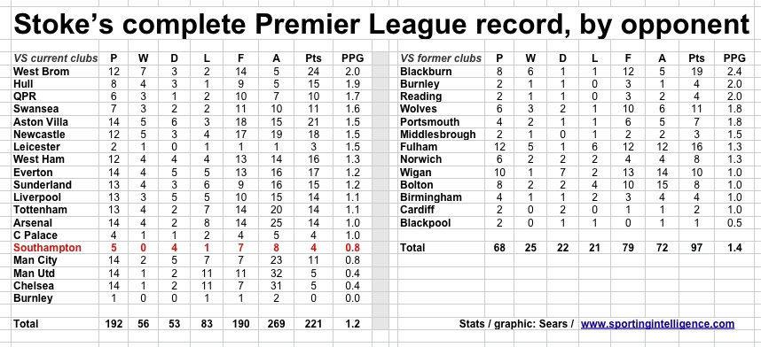 Stoke all-time PL