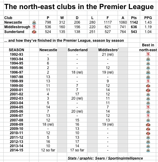 n:e clubs in PL era