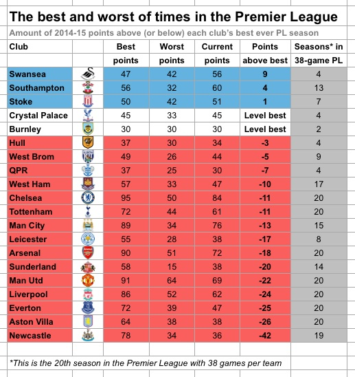 PL best and worst