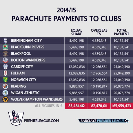 PL parachute payments 14-15