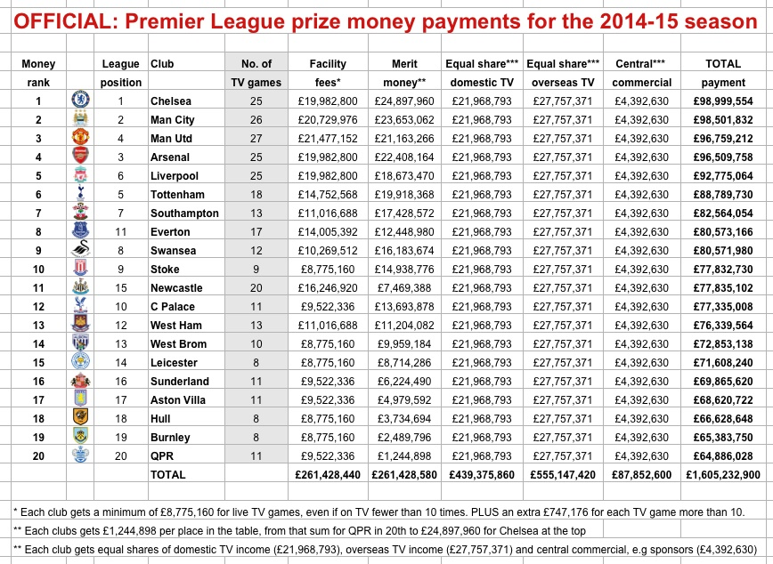 Where the money went chelsea top premier league cash for Football league tables 2016
