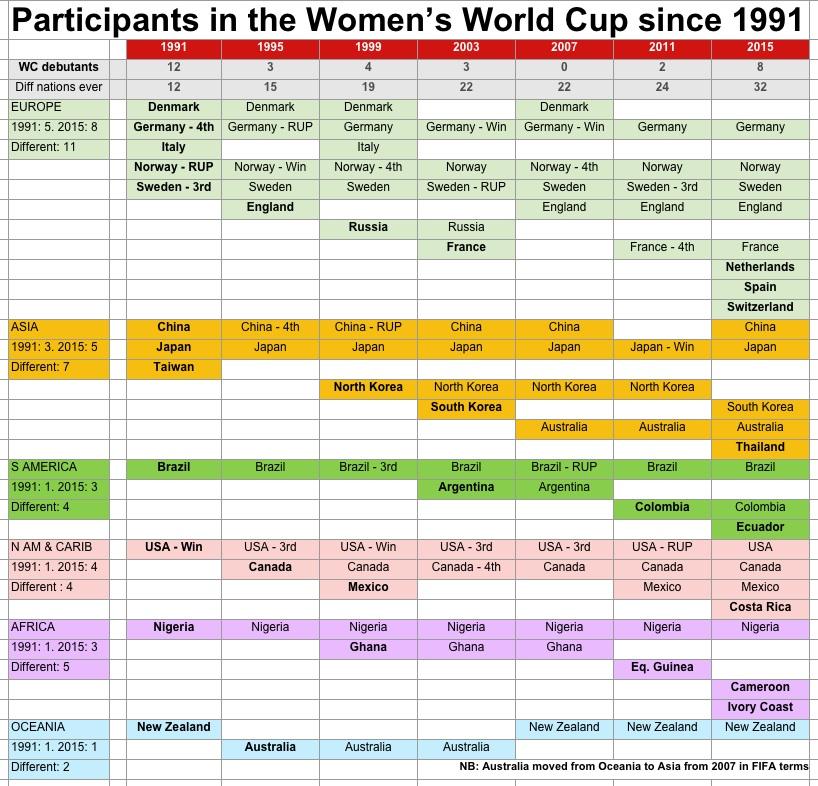 WWC ... participants 1991-2015