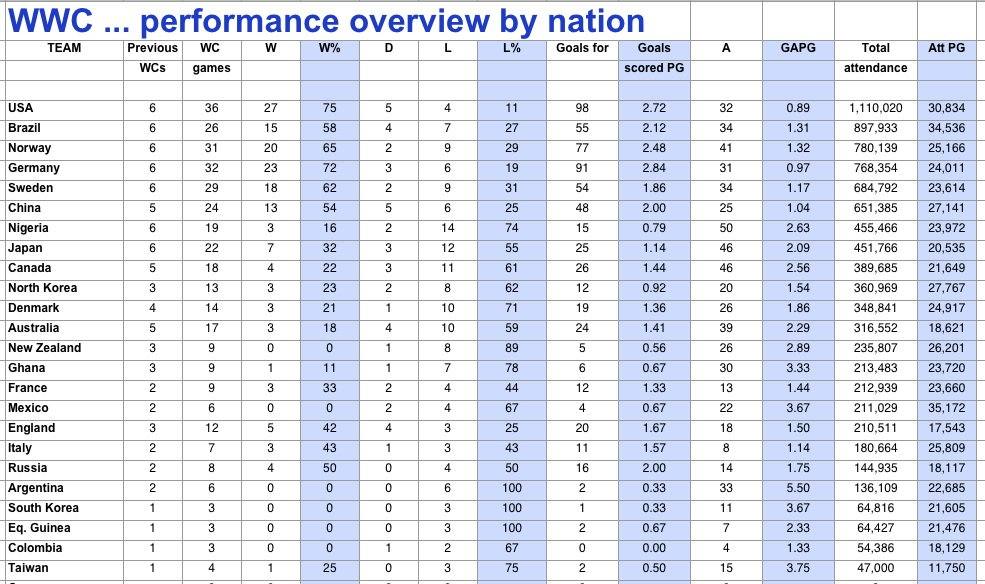 WWC ... performance overview by nation