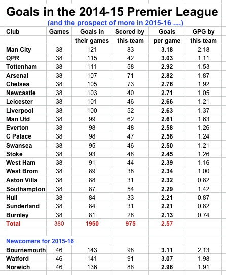 Goals in PL 14-15, and more 15-16