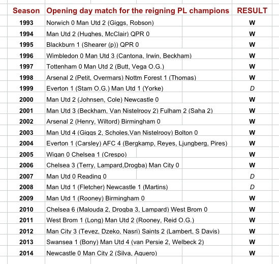 PL champions opening games