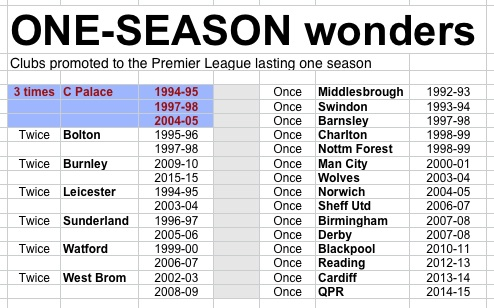 PL one season wonders