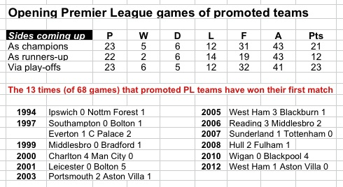 Promoted teams' first games