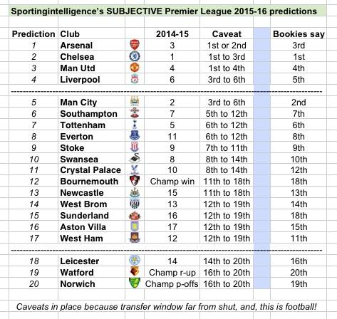 SI 2015-16 subjective prediction