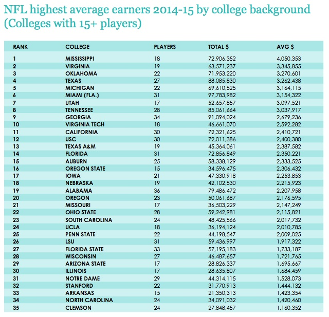 NFL by college high earners 14-15