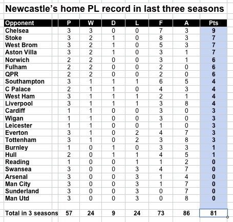 NUFC home last three seasons