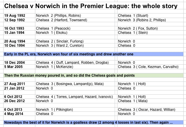 CFC v Norwich in PL
