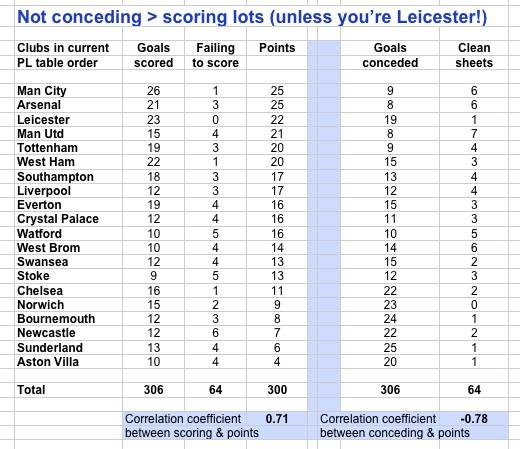 Not conceding > scoring