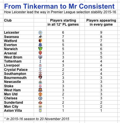 Tinkerman to consistent