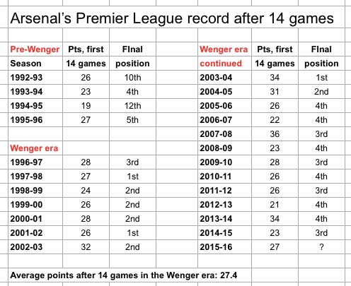 Arsenal 14 games