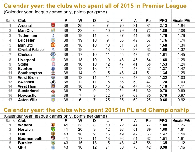 Calendar Year Premier League Table : Burton pip arsenal to be best in english league football