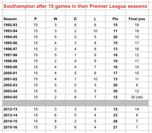 Saints after 15 PL games
