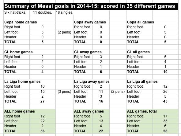 Messi goals 2014-15