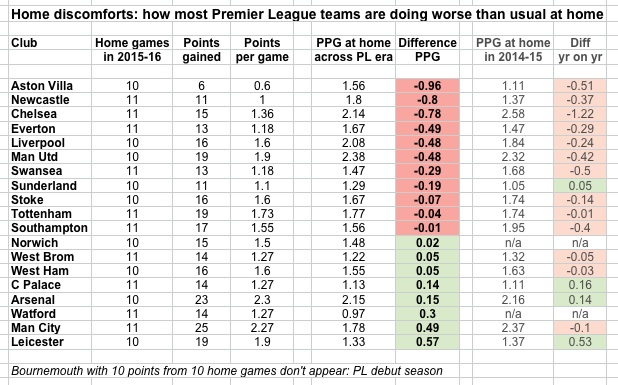 PL home form dips