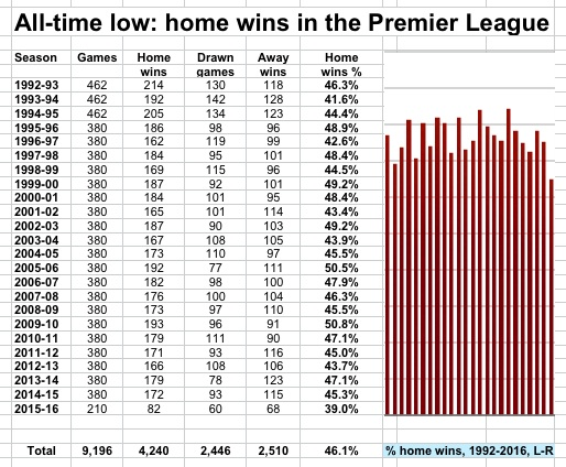 home wins PL low