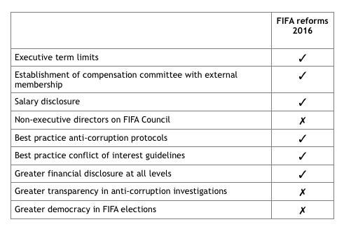 FIFA reforms scorecard