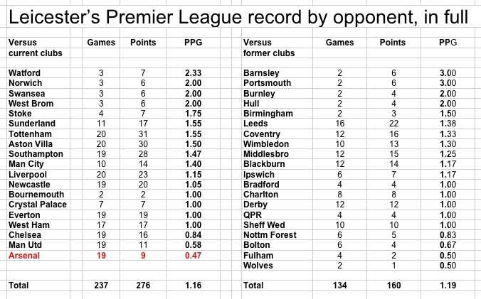 LCFC complete PL record