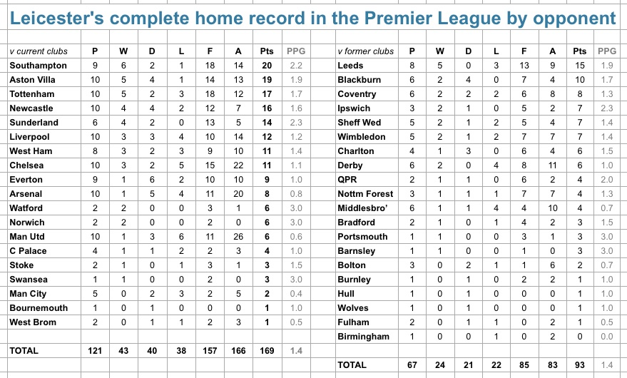 LCFC home in PL