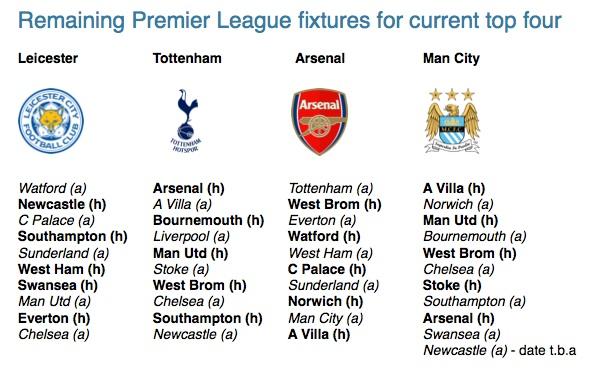Top 4 fixtures from 5.3.16
