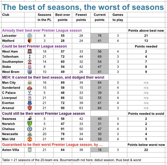 Best and worst seasons