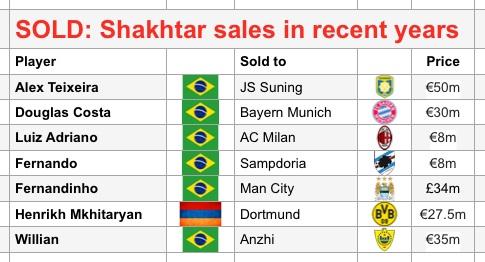 Shakhtar sales