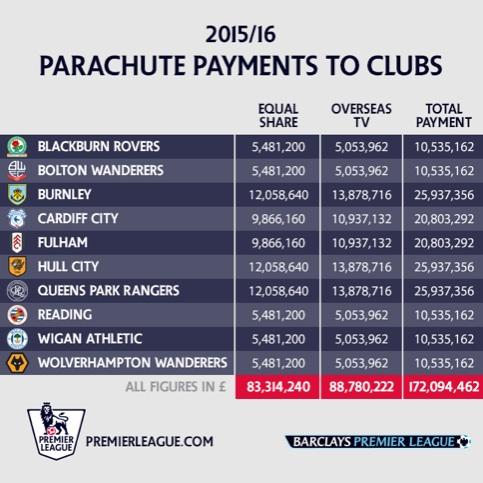 2015-16 parachutes PL