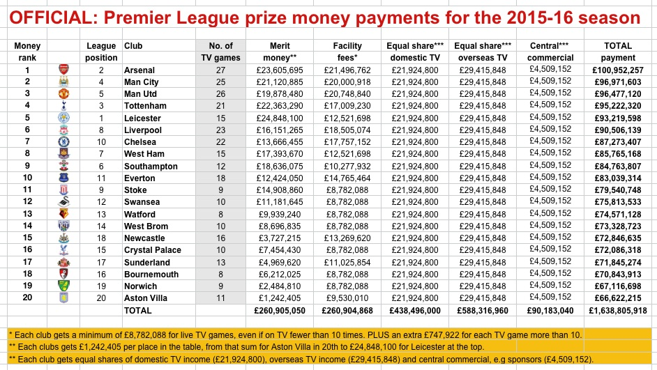 Ingresos temporada 2015/16 por derechos de TV en la Premier League (Fuente: http://www.sportingintelligence.com/2016/05/24/where-the-money-went-arsenal-top-pl-prize-cash-table-with-101m-240101/)