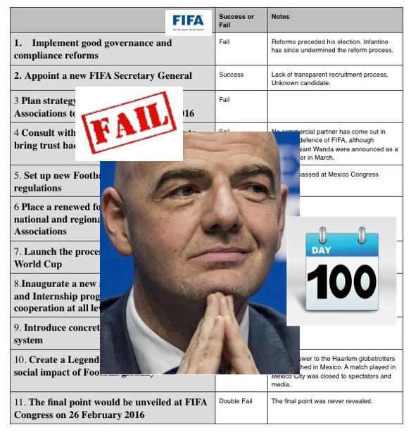 FIFA 100 days GI - fail