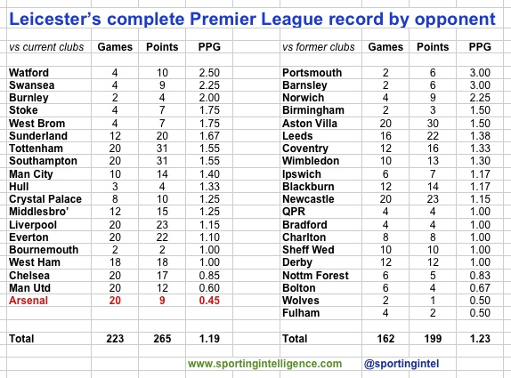 LCFC PL by opponents to 19.8.16