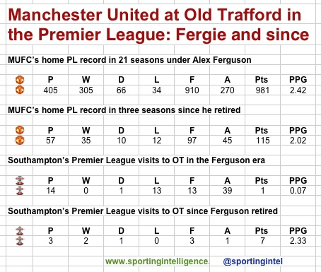 MUFC at OT Fergie and after
