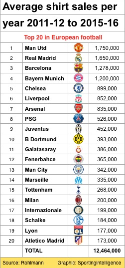 AVG shirt 5yrs top 20 Europe