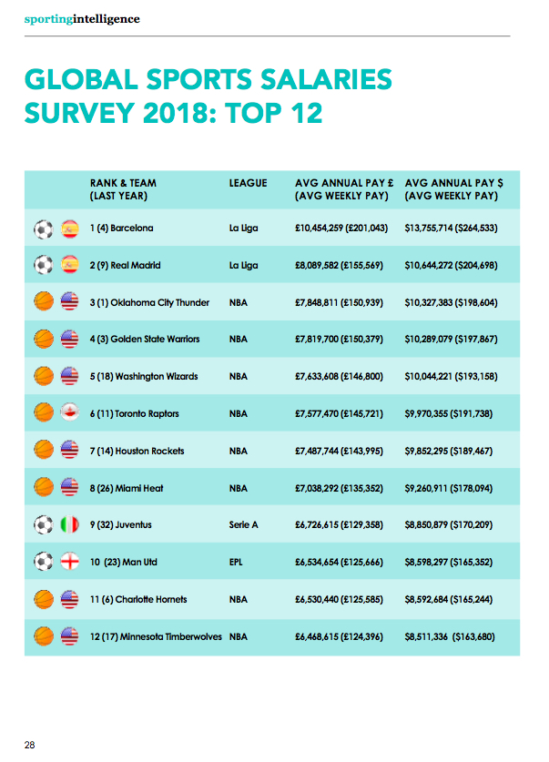 GSSS 2018 Top 12