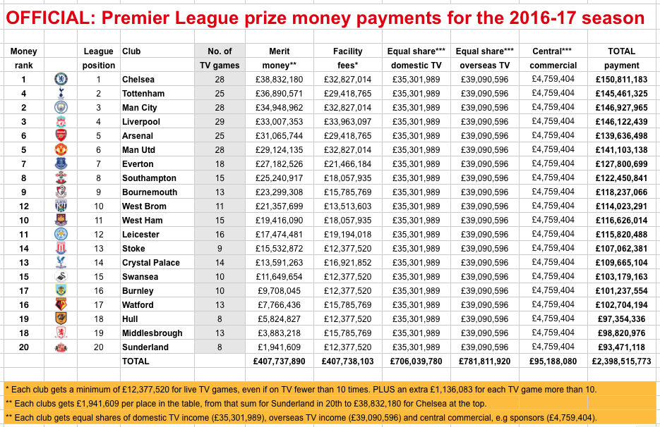 PL official payments 2016-17