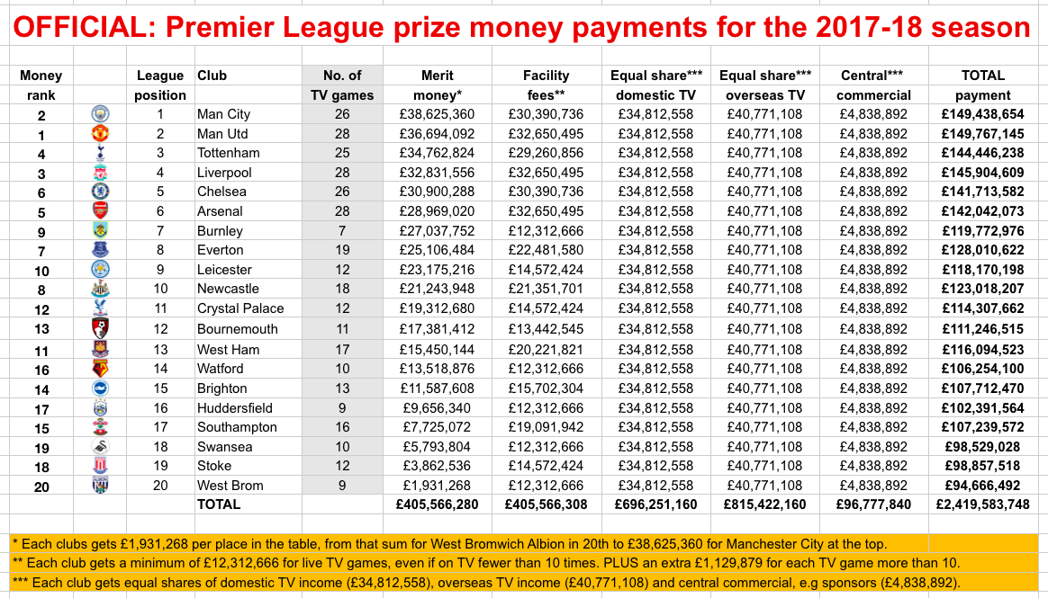 Final PL prize money 2017-18