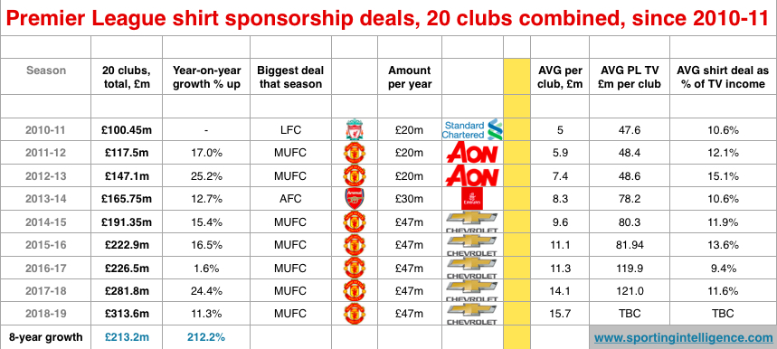 PL shirt deals 8 year growth