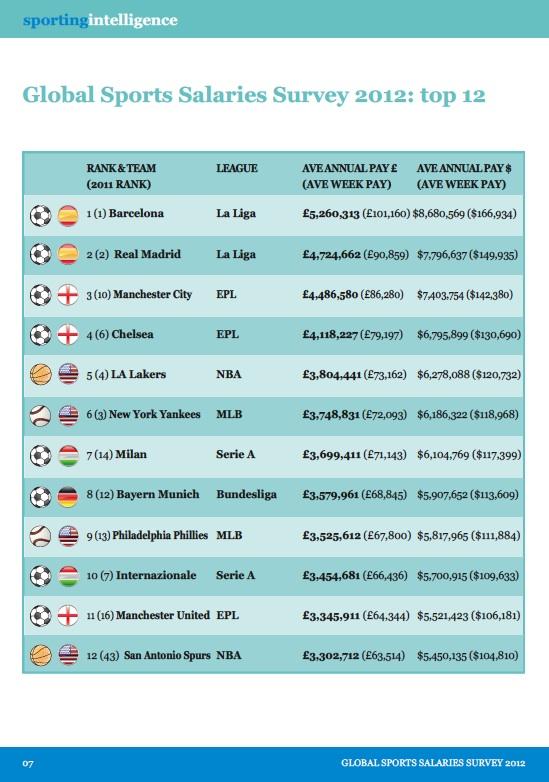 Los 12 equipos que mejor pagan del mundo