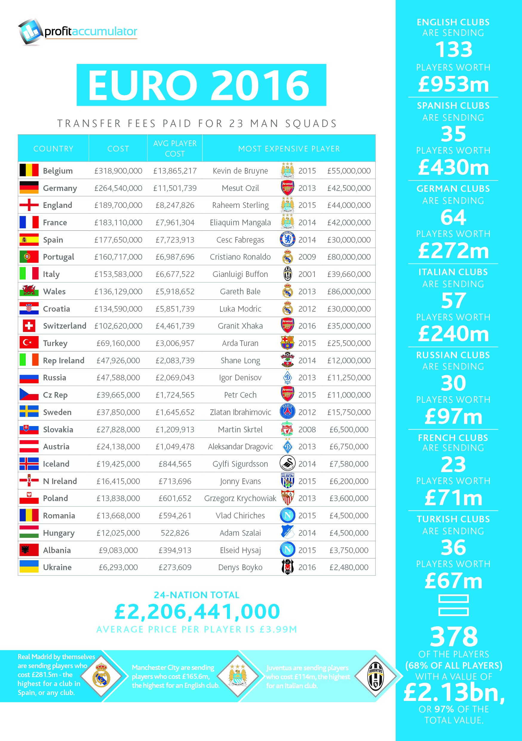 Euro 2016 squads: cost £2.2bn but worth more than double