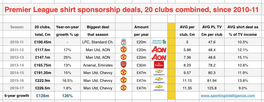 PL shirt 6 years v TV income